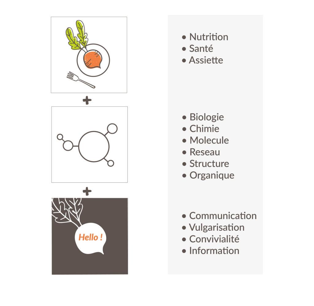 Processus créatif logo de la Science à l'Assiette